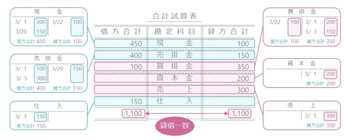 合計試算表