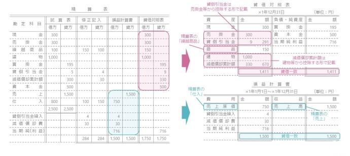 貸借対照表・損益計算書の図
