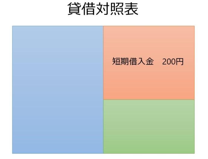 当座預金の短期借入金への振替