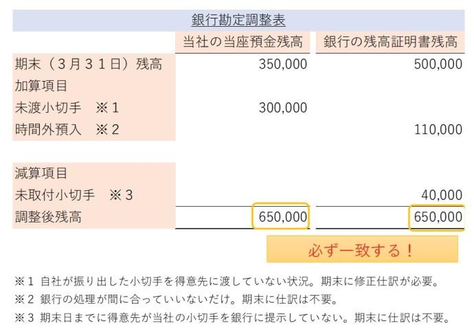 銀行勘定調整表(当座預金)
