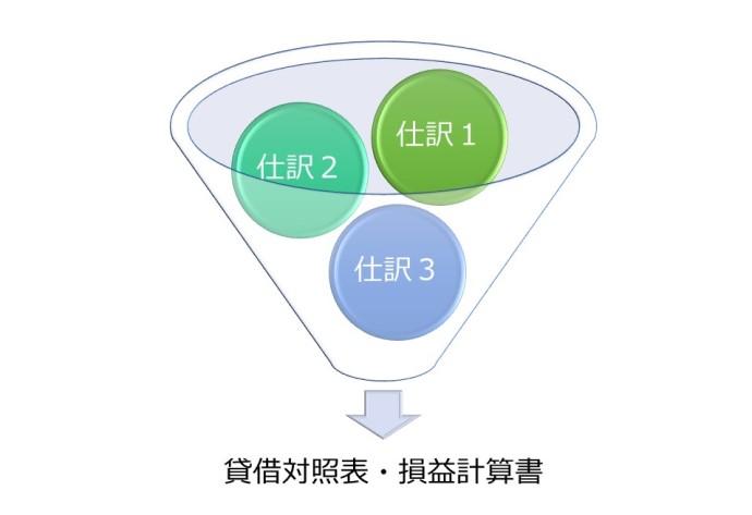 仕訳と貸借対照表・損益計算書の関係