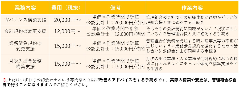 報酬(内部統制構築コンサル)