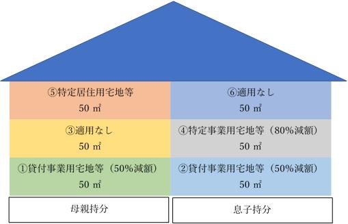 小規模宅地等の特例の共有の考え方について