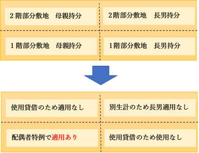 小規模宅地等の特例の4区分の図解