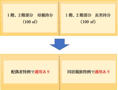 小規模宅地等の4区分の図解②
