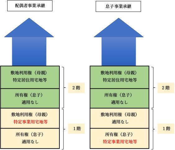 事業承継者と小規模宅地等の適用範囲