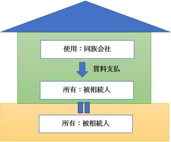 被相続人が所有の建物を同族会社に賃貸し、賃料を収受する方法
