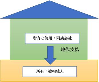 被相続人が宅地を同族会社に賃貸し、地代を収受する方法