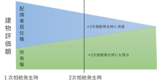 配偶者居住権と建物所有権の相続税評価額について