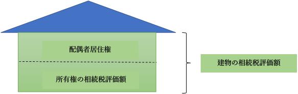 配偶者居住権の計算方法