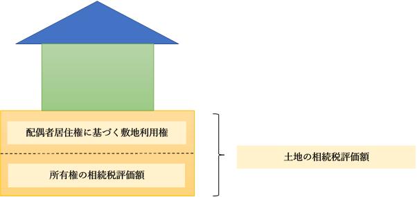 配偶者居住権に基づく敷地利用権の計算方法