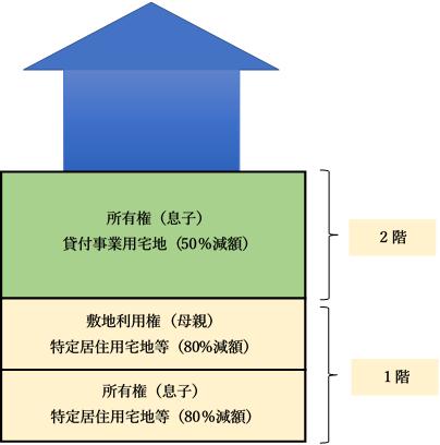 配偶者居住権が設定された賃貸併用住宅の小規模宅地等の特例について