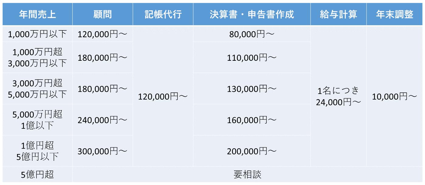 報酬規程(個人事業主)